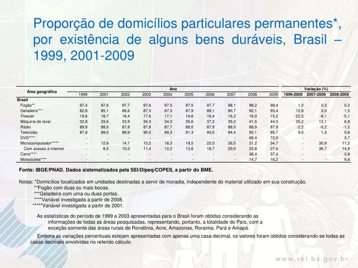 Proporção de domicílios particulares permanentes*, por existência de alguns bens duráveis, Brasil – 1999, 2001-2009