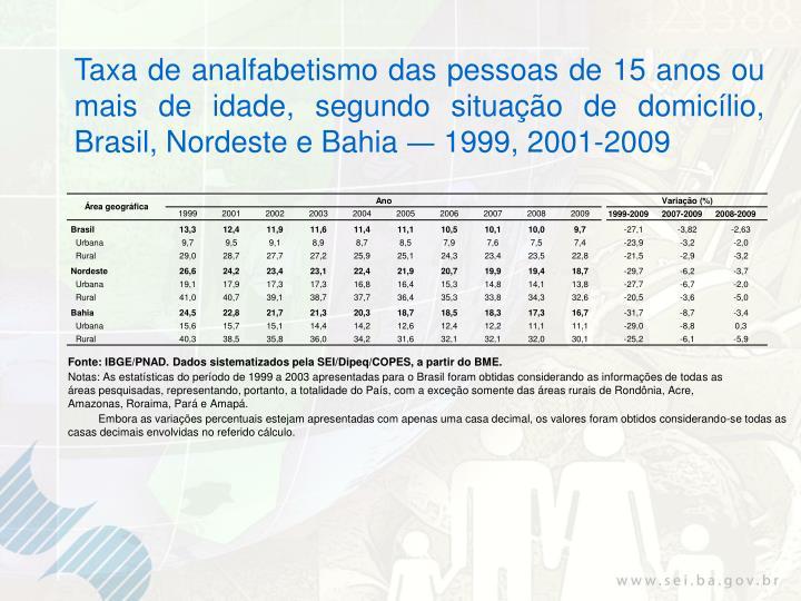 Taxa de analfabetismo das pessoas de 15 anos ou mais de idade, segundo situação de domicílio, Brasil, Nordeste e Bahia
