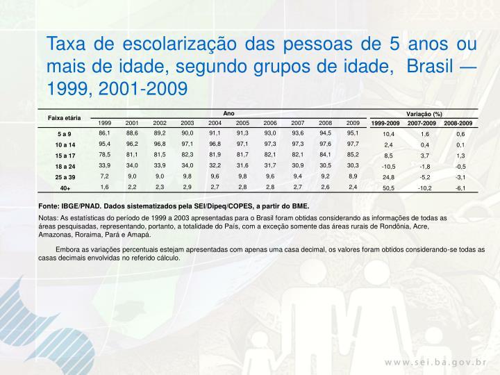 Taxa de escolarização das pessoas de 5 anos ou mais de idade, segundo grupos de idade,  Brasil