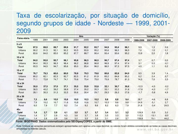 Taxa de escolarização, por situação de domicílio, segundo grupos de idade - Nordeste ― 1999, 2001-2009