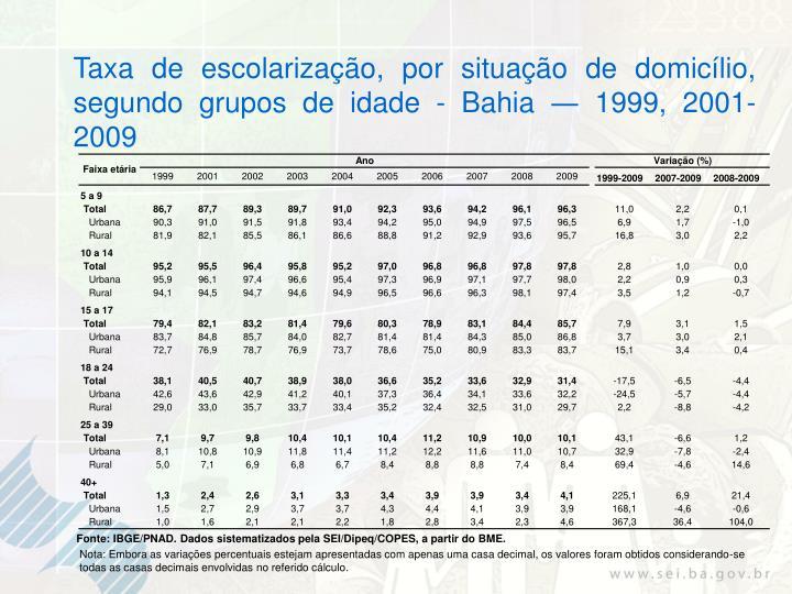 Taxa de escolarização, por situação de domicílio, segundo grupos de idade - Bahia ― 1999, 2001-2009