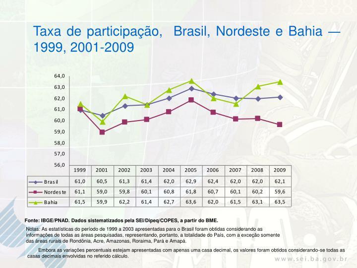 Taxa de participação,  Brasil, Nordeste e Bahia