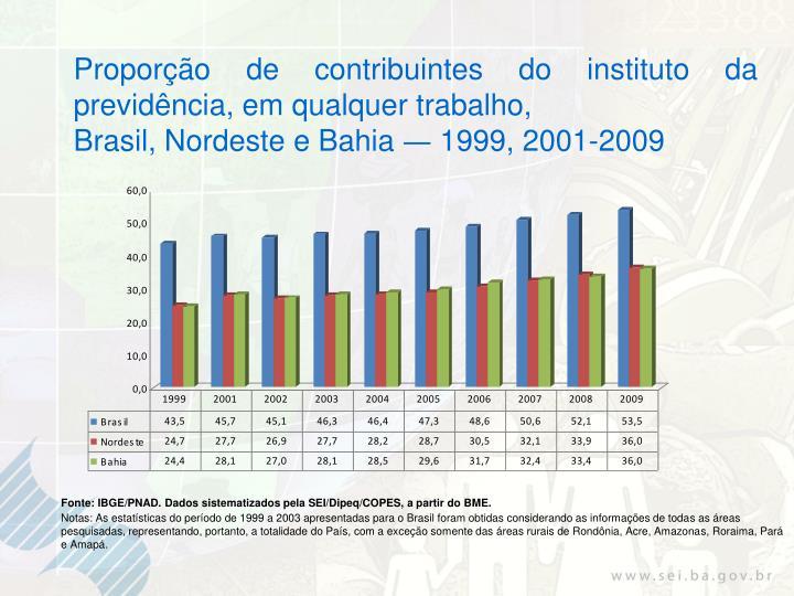 Proporção de contribuintes do instituto da previdência, em qualquer trabalho,