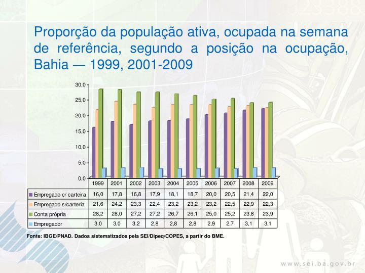 Proporção da população ativa, ocupada na semana de referência, segundo a posição na ocupação,  Bahia