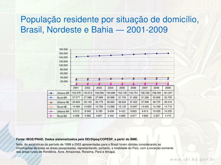 População residente por situação de domicílio,