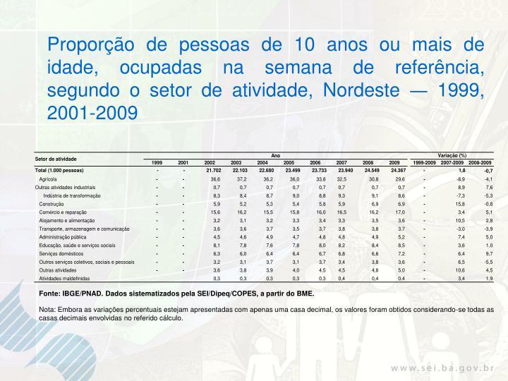 Proporção de pessoas de 10 anos ou mais de idade, ocupadas na semana de referência, segundo o setor de atividade, Nordeste