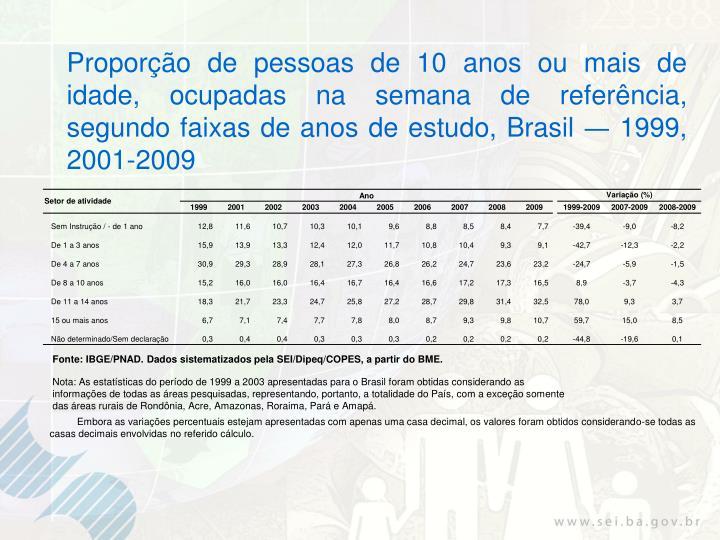 Proporção de pessoas de 10 anos ou mais de idade, ocupadas na semana de referência, segundo faixas de anos de estudo, Brasil
