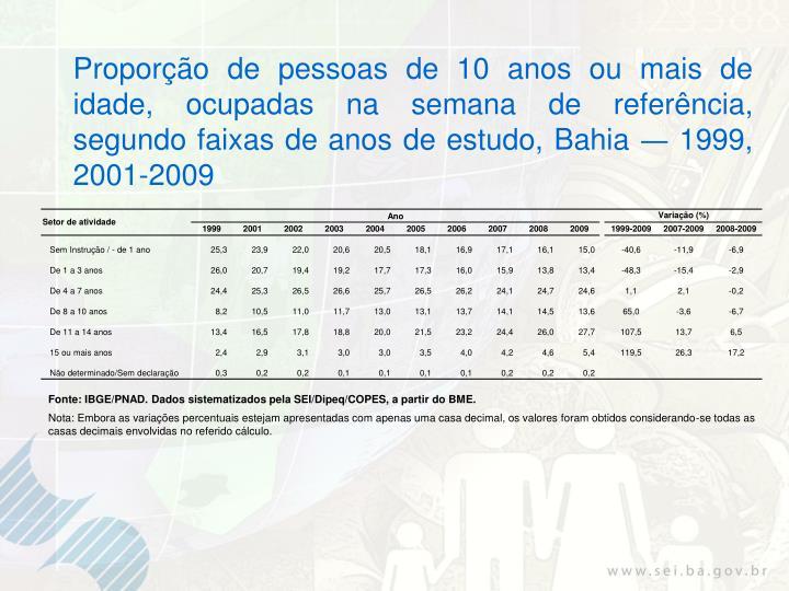 Proporção de pessoas de 10 anos ou mais de idade, ocupadas na semana de referência, segundo faixas de anos de estudo, Bahia