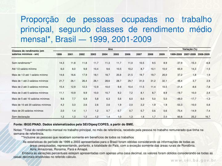 Proporção de pessoas ocupadas no trabalho principal, segundo classes de rendimento médio mensal*, Brasil
