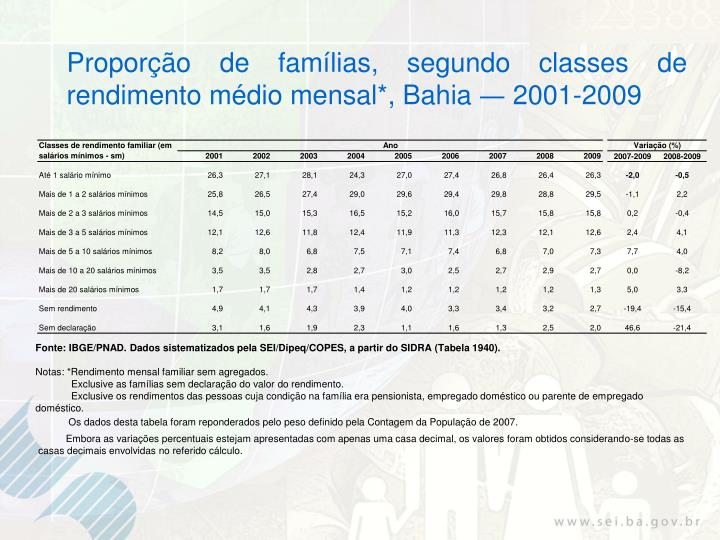 Proporção de famílias, segundo classes de rendimento médio mensal*, Bahia