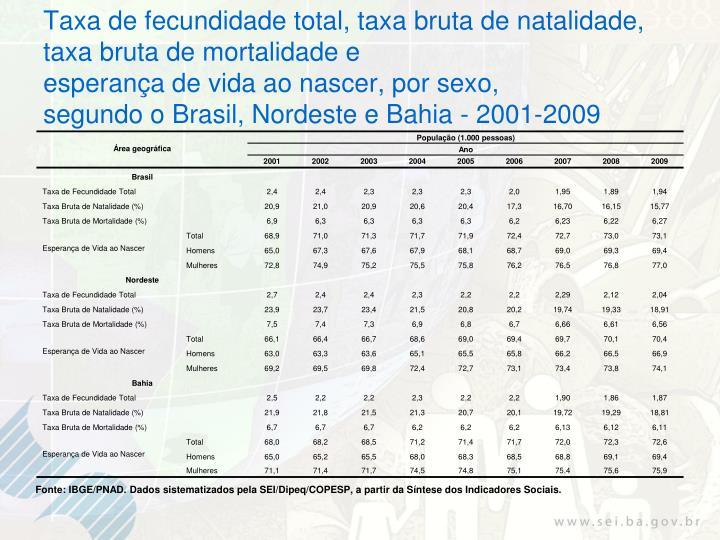 Taxa de fecundidade total, taxa bruta de natalidade, taxa bruta de mortalidade e