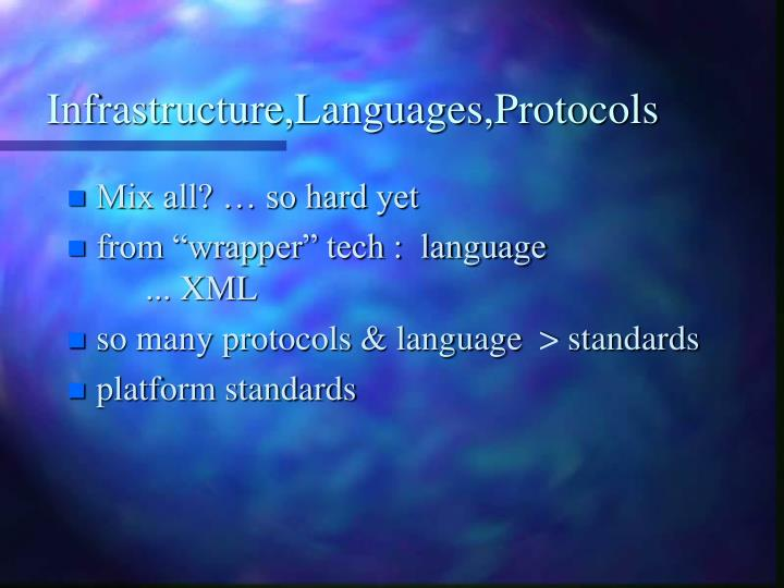 Infrastructure,Languages,Protocols