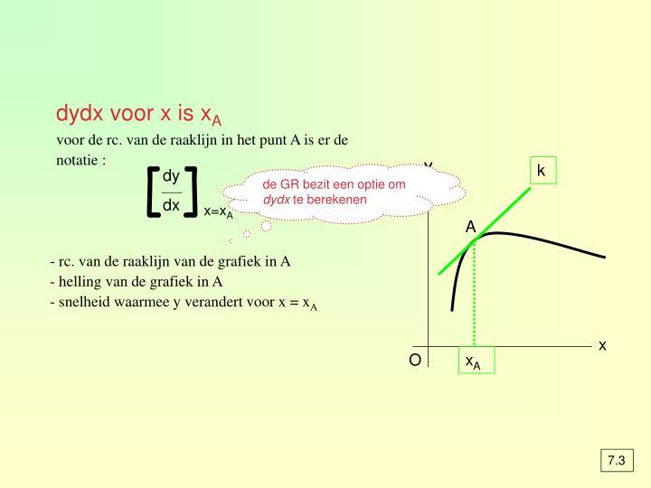 dydx voor x is x