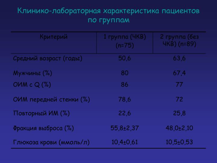 Клинико-лабораторная характеристика пациентов по группам