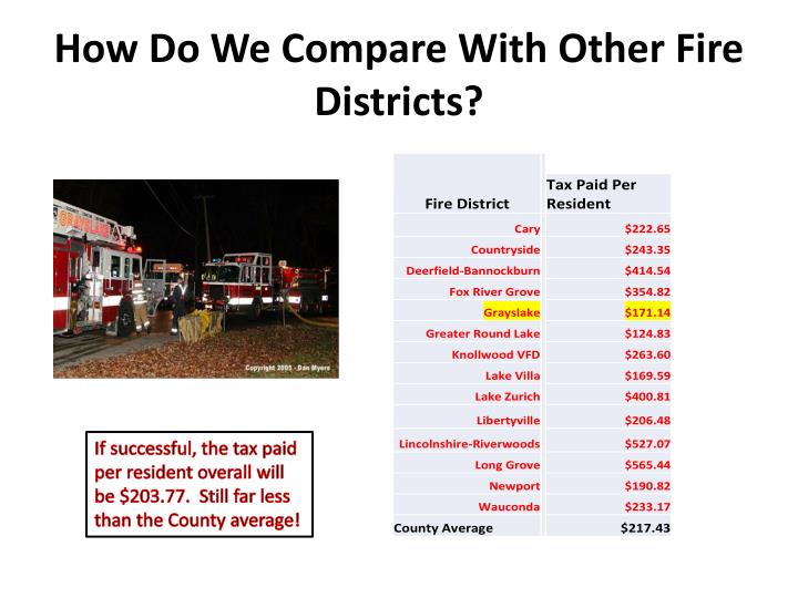 How Do We Compare With Other Fire Districts?