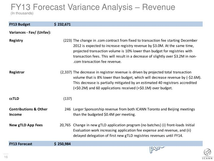 FY13 Forecast Variance Analysis – Revenue