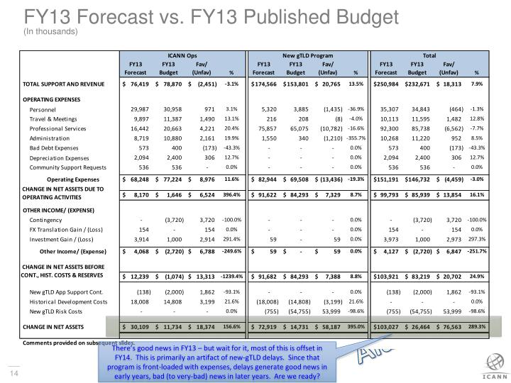 FY13 Forecast vs. FY13 Published Budget
