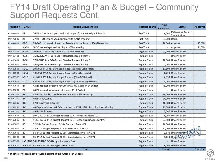 FY14 Draft Operating Plan & Budget – Community Support Requests Cont.