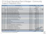 fy14 draft operating plan budget community support requests cont