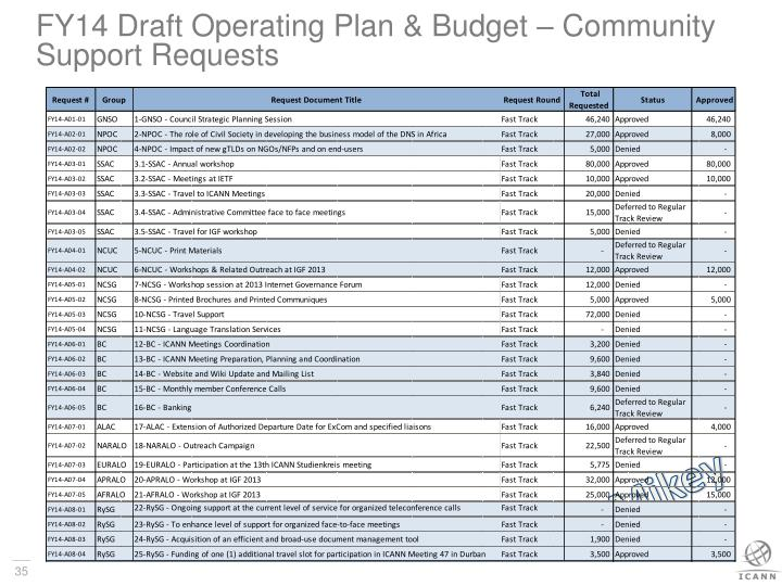 FY14 Draft Operating Plan & Budget – Community Support Requests