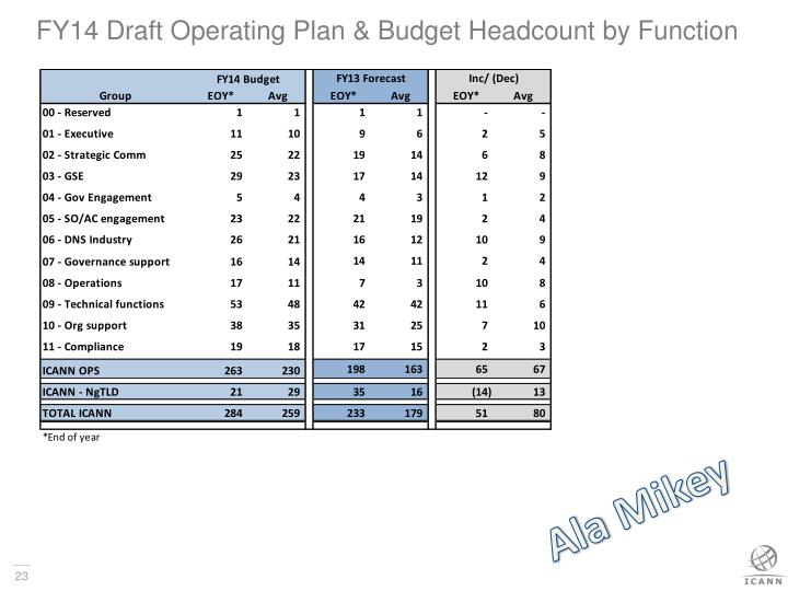 FY14 Draft Operating Plan & Budget Headcount by Function