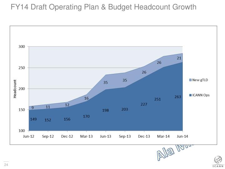 FY14 Draft Operating Plan & Budget Headcount Growth