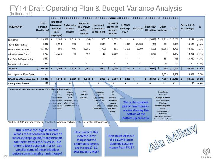 FY14 Draft Operating Plan & Budget Variance Analysis