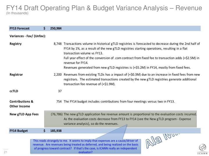 FY14 Draft Operating Plan & Budget Variance Analysis – Revenue