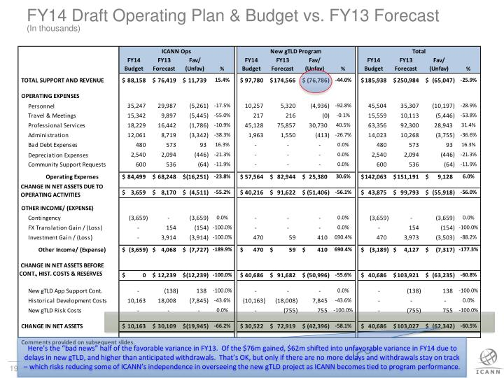 FY14 Draft Operating Plan & Budget vs. FY13 Forecast