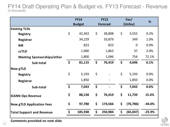 FY14 Draft Operating Plan & Budget vs. FY13 Forecast - Revenue