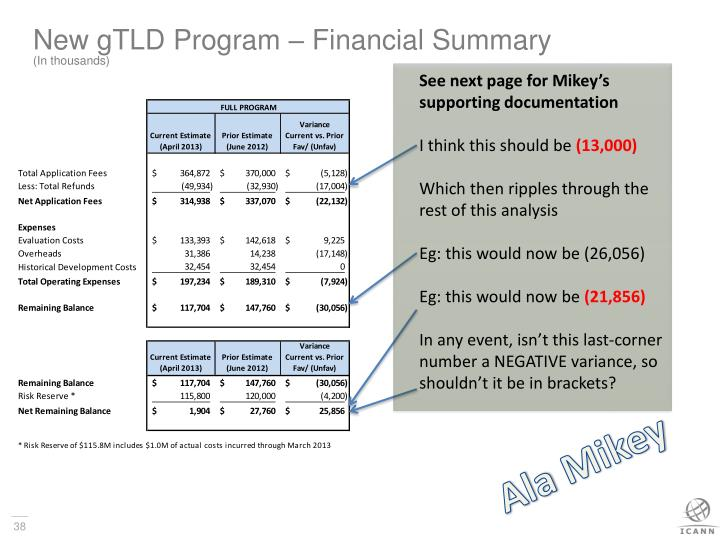 New gTLD Program – Financial Summary