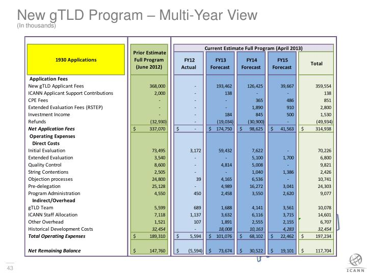 New gTLD Program – Multi-Year View