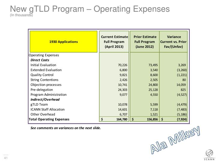New gTLD Program – Operating Expenses