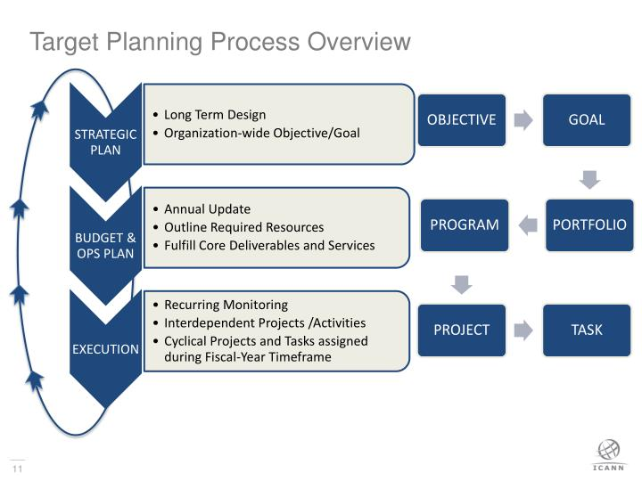 Target Planning Process Overview