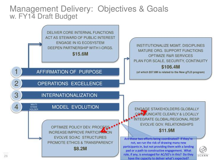 Management Delivery:  Objectives & Goals
