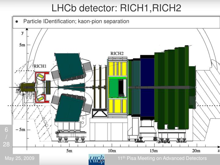 LHCb detector: RICH1,RICH2