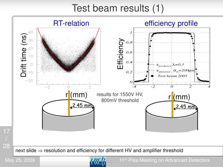 Test beam results (1)
