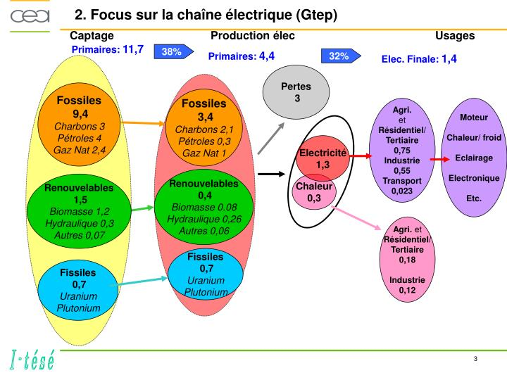 2. Focus sur la chaîne électrique (Gtep)