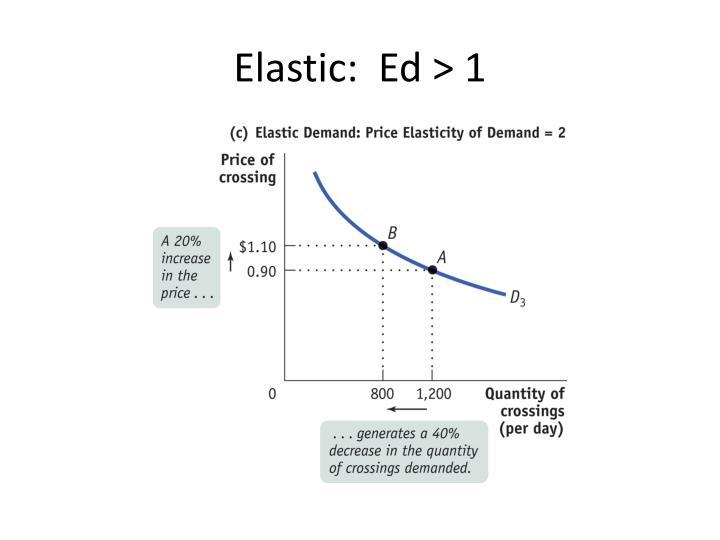 Elastic:  Ed > 1