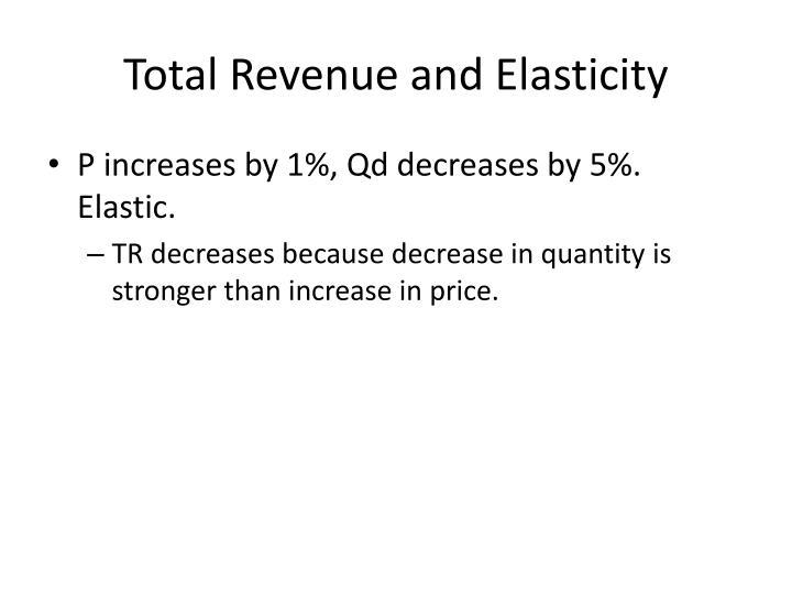 Total Revenue and Elasticity