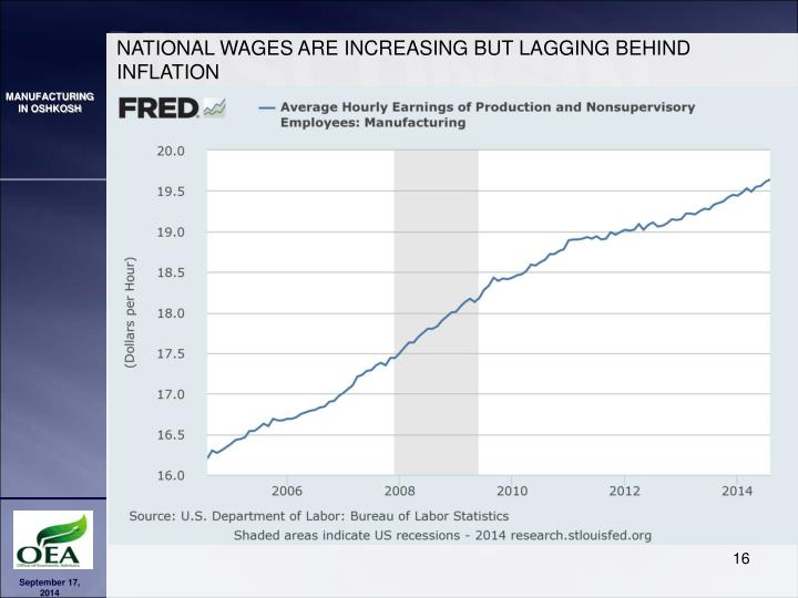 NATIONAL WAGES