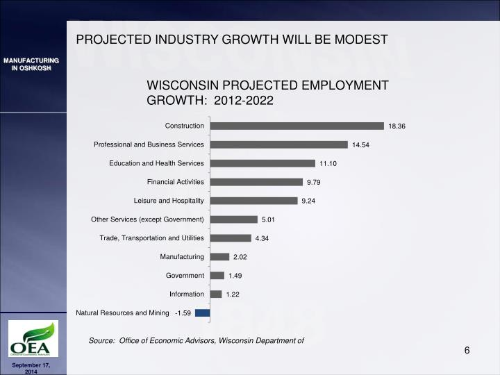 PROJECTED INDUSTRY GROWTH WILL BE MODEST