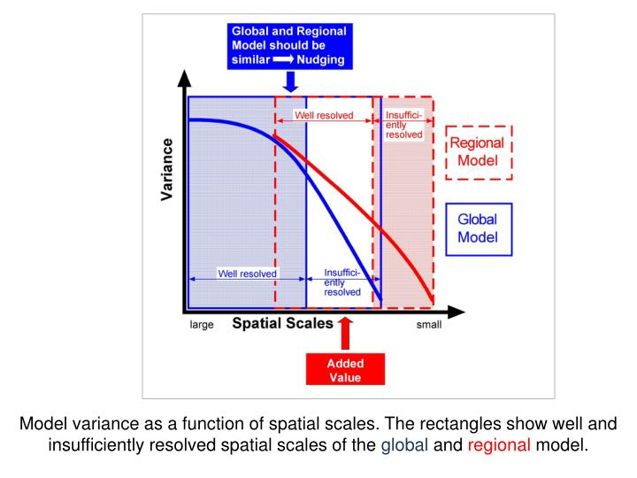 Model variance as a function of spatial scales. The rectangles show well and insufficiently resolved spatial scales of the