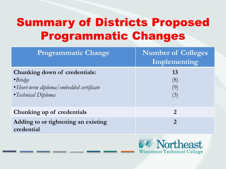 Summary of Districts Proposed Programmatic Changes