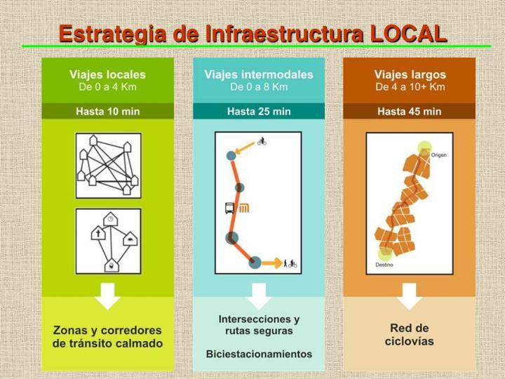 Estrategia de Infraestructura LOCAL
