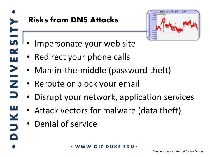 Risks from DNS Attacks