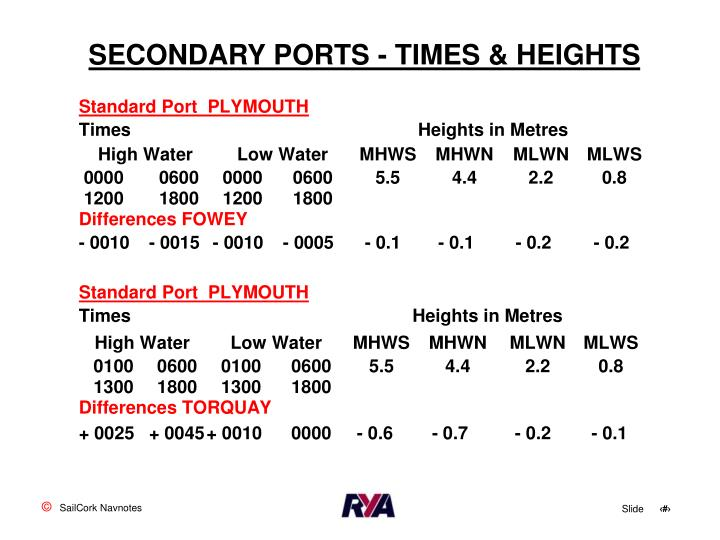 SECONDARY PORTS - TIMES & HEIGHTS