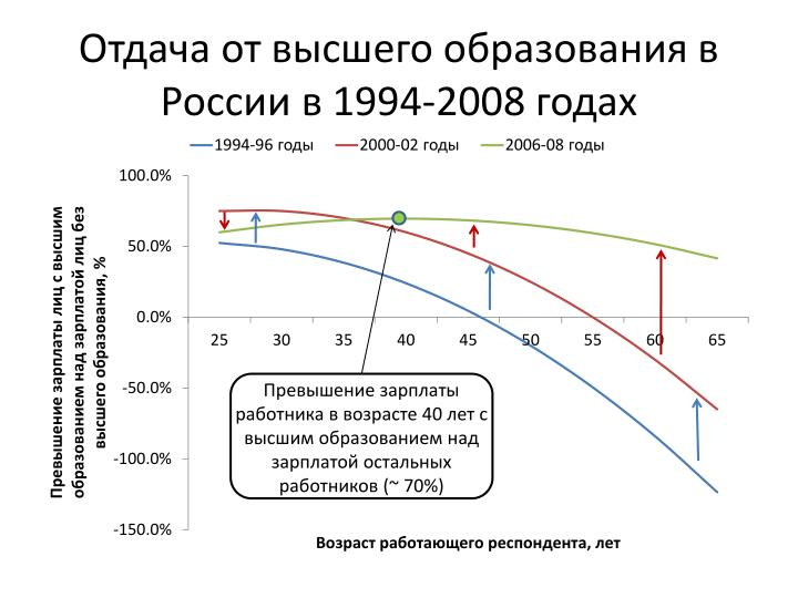 Отдача от высшего образования в России в 1994-2008 годах