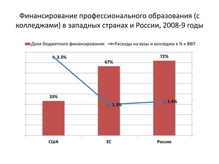 Финансирование профессионального образования (с колледжами) в западных странах и России, 2008-9 годы