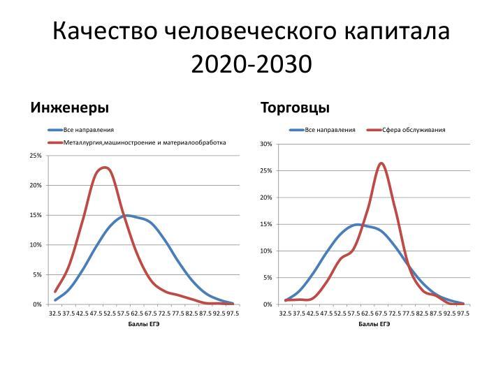 Качество человеческого капитала 2020-2030